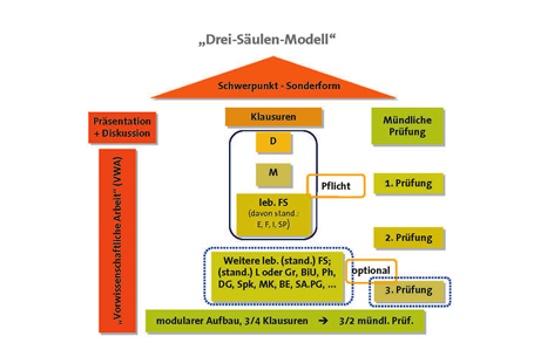 3-Säulenmodell Reifeprüfung
